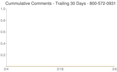 Cummulative Comments 800-572-0931