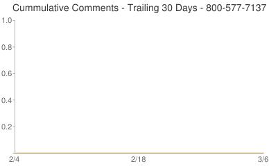 Cummulative Comments 800-577-7137