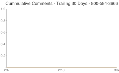 Cummulative Comments 800-584-3666