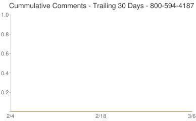 Cummulative Comments 800-594-4187