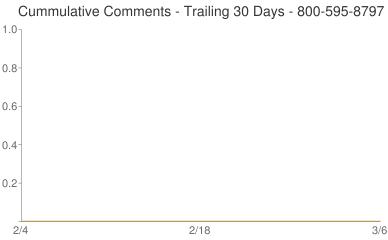 Cummulative Comments 800-595-8797