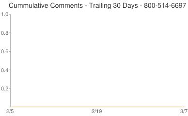 Cummulative Comments 800-514-6697