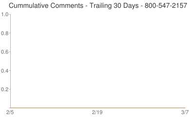 Cummulative Comments 800-547-2157