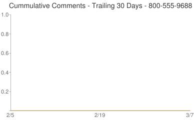 Cummulative Comments 800-555-9688