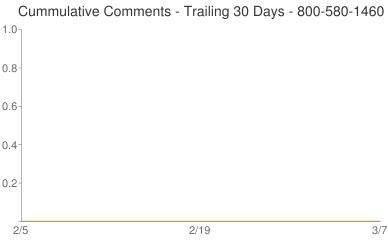 Cummulative Comments 800-580-1460