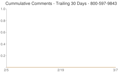 Cummulative Comments 800-597-9843