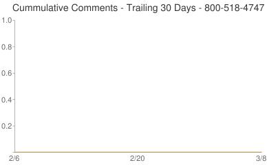 Cummulative Comments 800-518-4747
