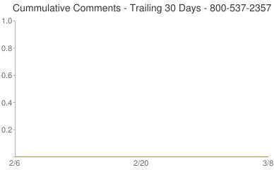 Cummulative Comments 800-537-2357