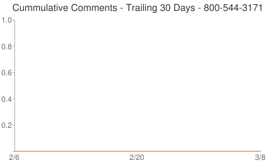 Cummulative Comments 800-544-3171