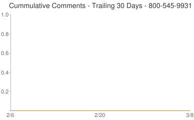 Cummulative Comments 800-545-9931