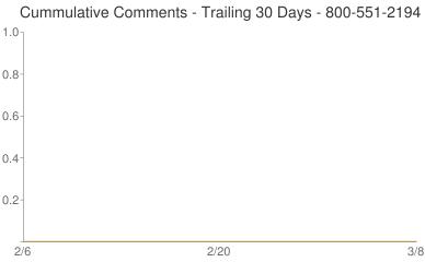 Cummulative Comments 800-551-2194