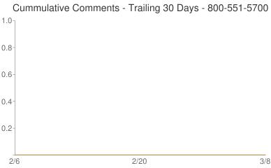 Cummulative Comments 800-551-5700