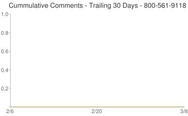 Cummulative Comments 800-561-9118