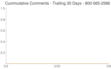 Cummulative Comments 800-565-2586