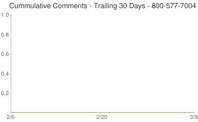 Cummulative Comments 800-577-7004