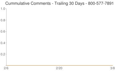 Cummulative Comments 800-577-7891