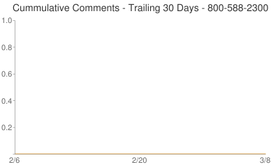 Cummulative Comments 800-588-2300