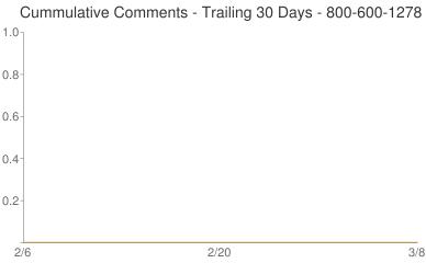 Cummulative Comments 800-600-1278