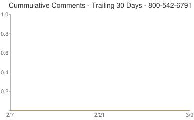 Cummulative Comments 800-542-6791
