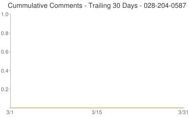 Cummulative Comments 028-204-0587