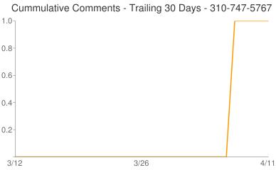 Cummulative Comments 310-747-5767