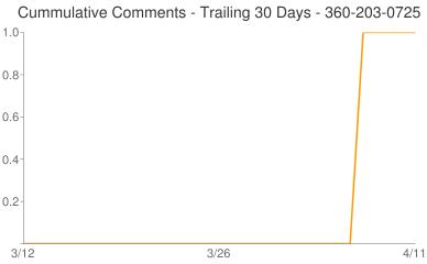 Cummulative Comments 360-203-0725