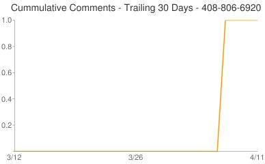 Cummulative Comments 408-806-6920