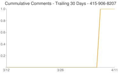 Cummulative Comments 415-906-8207