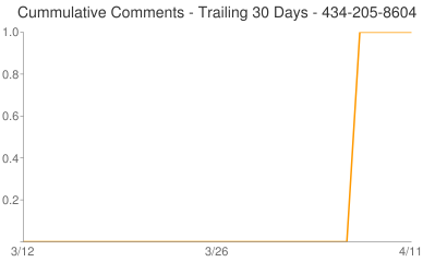 Cummulative Comments 434-205-8604