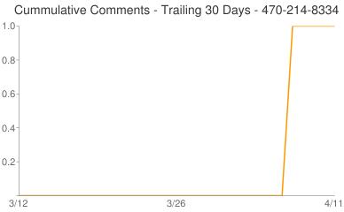 Cummulative Comments 470-214-8334