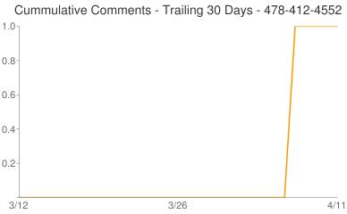 Cummulative Comments 478-412-4552