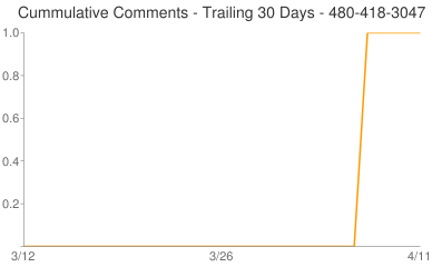 Cummulative Comments 480-418-3047