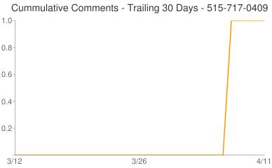 Cummulative Comments 515-717-0409