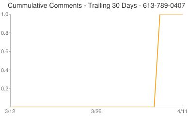 Cummulative Comments 613-789-0407