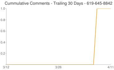 Cummulative Comments 619-645-8842