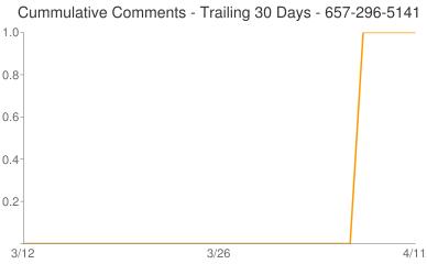 Cummulative Comments 657-296-5141
