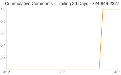 Cummulative Comments 724-949-2327