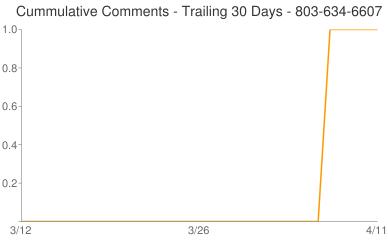Cummulative Comments 803-634-6607