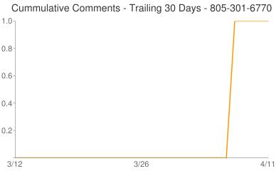 Cummulative Comments 805-301-6770