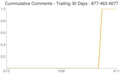 Cummulative Comments 877-463-4077