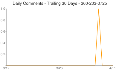 Daily Comments 360-203-0725