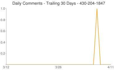 Daily Comments 430-204-1847