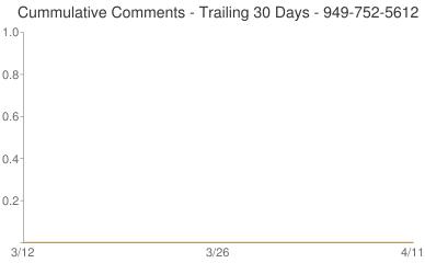 Cummulative Comments 949-752-5612