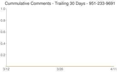 Cummulative Comments 951-233-9691