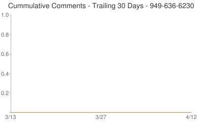 Cummulative Comments 949-636-6230