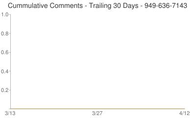 Cummulative Comments 949-636-7143