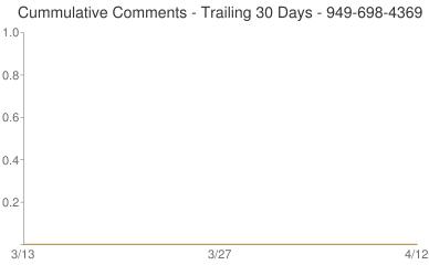 Cummulative Comments 949-698-4369