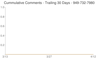 Cummulative Comments 949-732-7980