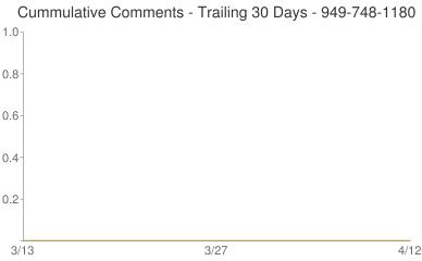 Cummulative Comments 949-748-1180