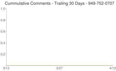 Cummulative Comments 949-752-0707